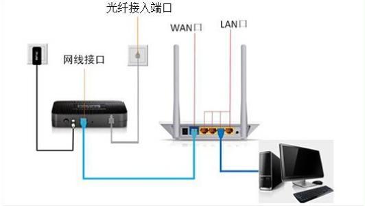 再将网络设备输出数字信号转换为模拟信号,通过电话线发送.